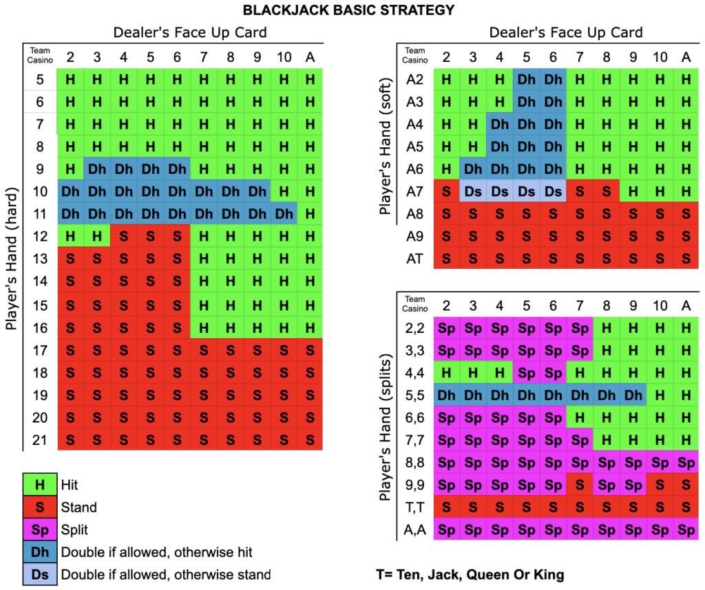 Blackjack Strategie Casino